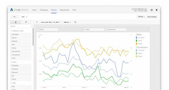 Data visualisatie tool Adwords