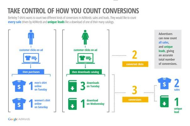 Adwords Count Conversions